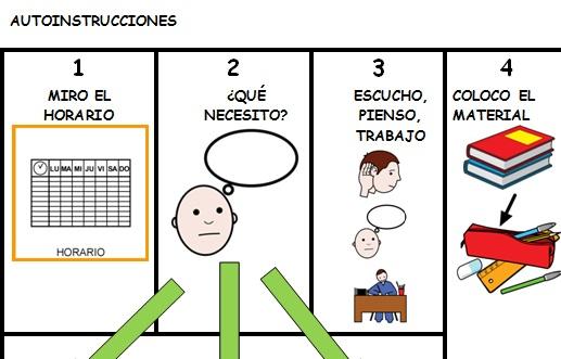 Orientaciones para hacer los deberes en casa con hij@s con TDAH
