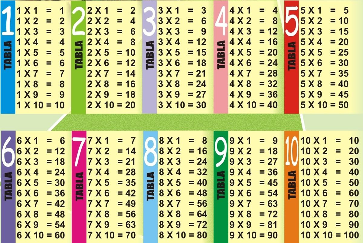 Cómo Lograr El Aprendizaje De Las Tablas De Multiplicar Marina Martín